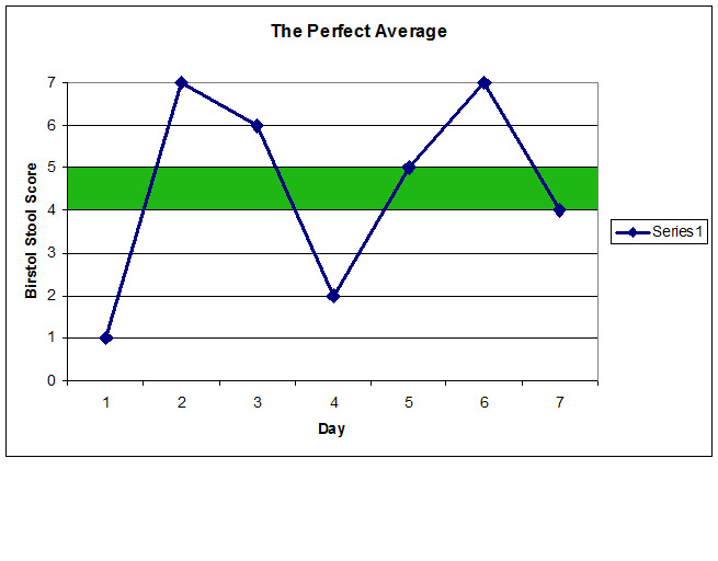 Bristol Stool Score chart representation of what a perfect average would be