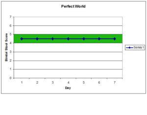 perfect world chart