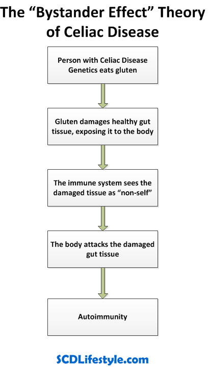 Bystander Effect Theory of Celiac Disease