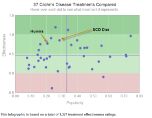 humira-versus-SCD-Diet