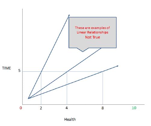 linear healing relationship