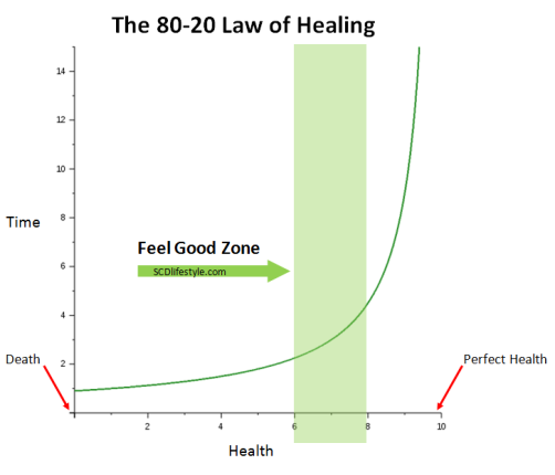 scd-lifestyle-healing-curve