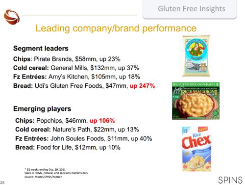 gluten-free-leaders