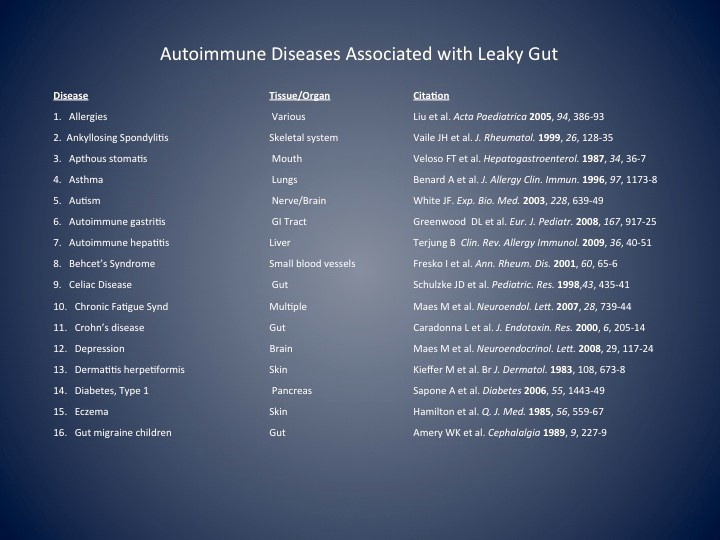 autoimmunity-and-leaky-gut-1