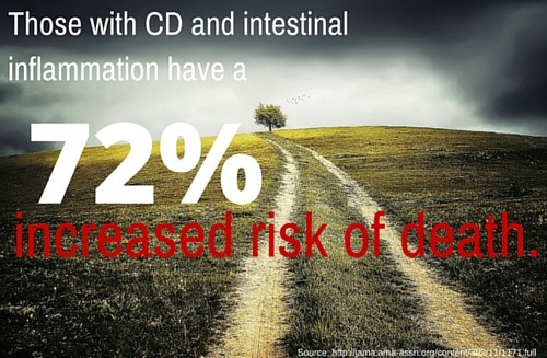Those with CD and intestinal inflammation have a 72% increased risk of death