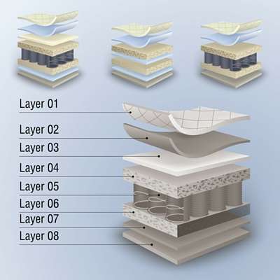 mattress layers