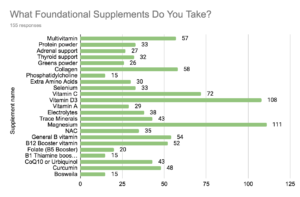 bar graph results of 2021 healthy gut survey of what foundational supplements people take