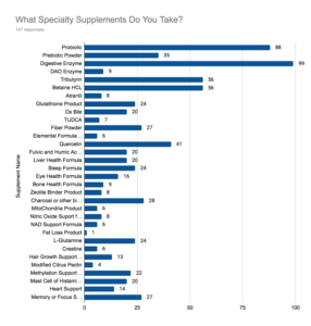bar graph results of 2021 healthy gut survey of different specialty supplements people take